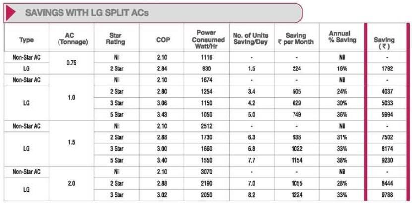 ویژگیهای کولر گازی ال جی